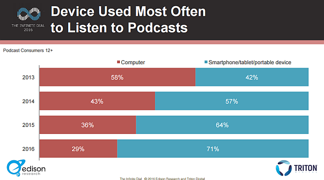 edison podcast consumer 2016 mobile