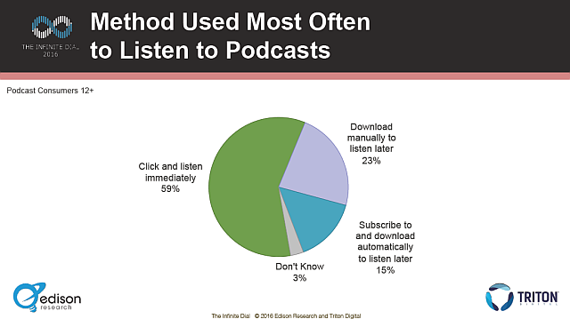 edison podcast consumer 2016 streaming method used most often