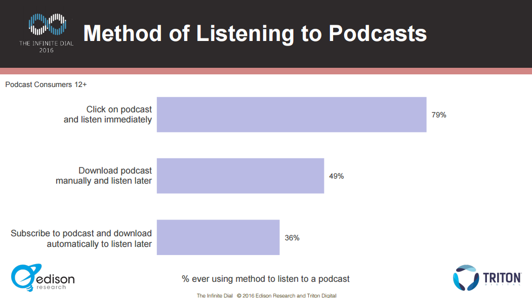 edison podcast consumer 2016 streaming