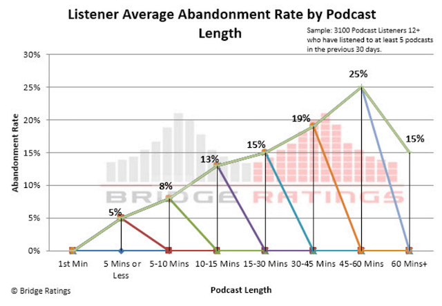 Bridge Ratings time spent listening