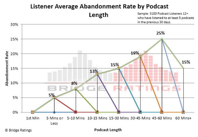Bridge Ratings time spent listening