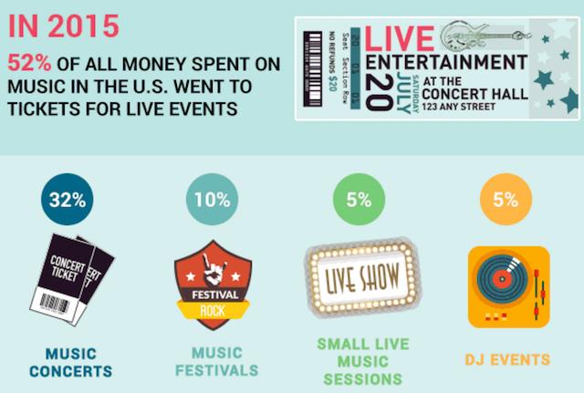 Moneytips concert infographic