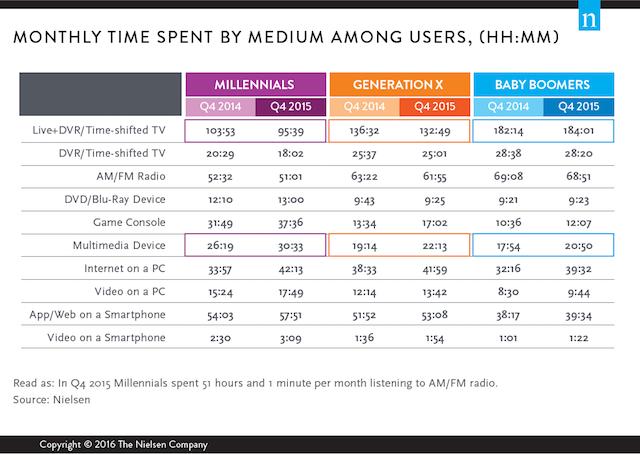 Nielsen Generational Snapshots 2015