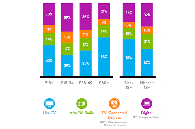 Nielsen total audience q1 2016 share time