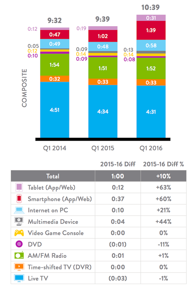 Nielsen total audience q1 2016 time per day