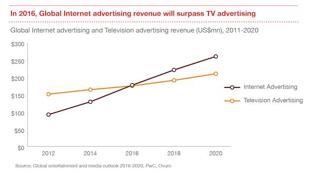 PwC 2016-2020 global ads