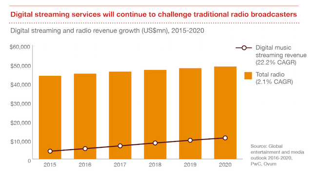 PwC 2016-2020 radio