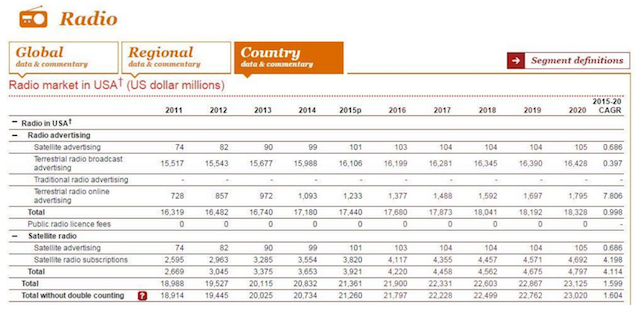 PwC Global Outlook 2016 radio chart