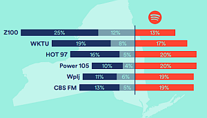spotify tns us new york reach