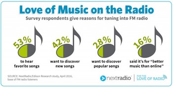 NextRadio Edison survey music