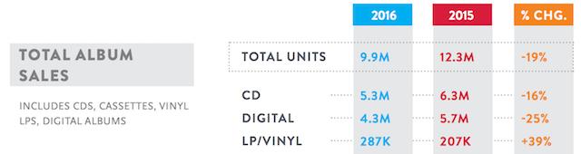 Nielsen Canada mid 2016 albums