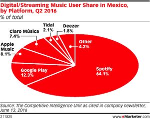 emarketer Mexico streaming
