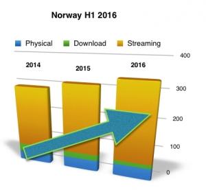 Norway H1 2016