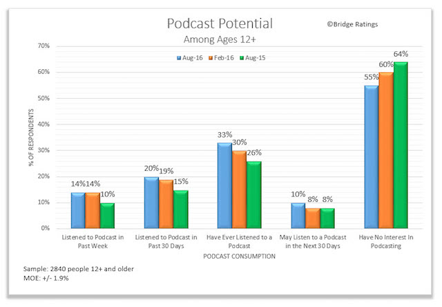bridge-ratings-aug-2016-podcast-potential