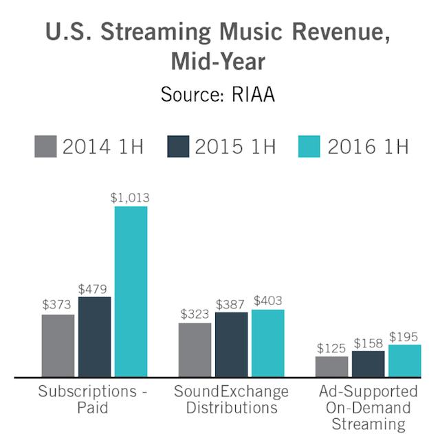 riaa-h1-2016-streaming-chart