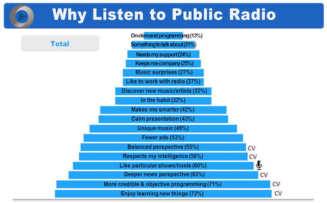jacobs-public-radio-8-reasons