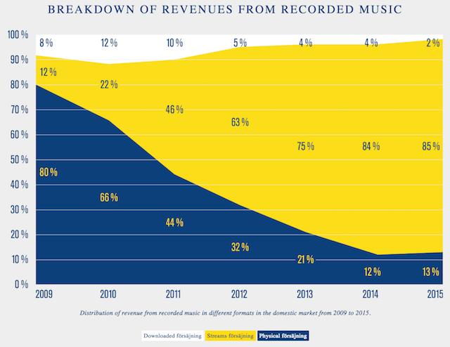 sweden-music-industry-2015