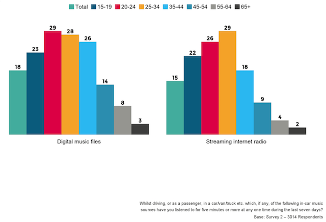 Millennials Opt For Digital Listening