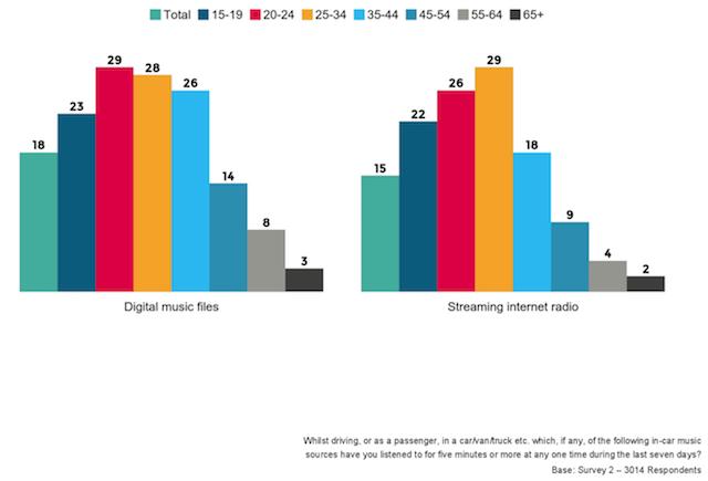 Millennials Opt For Digital Listening