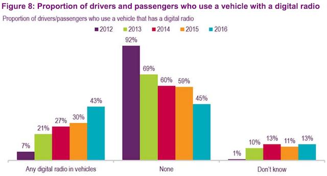 ofcom-2016-report-cars