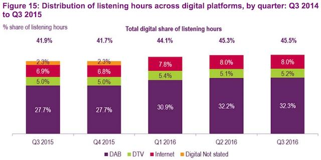 ofcom-2016-report-digital-hours