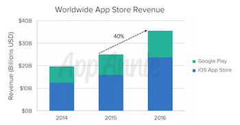 App Annie 2016 report revenue