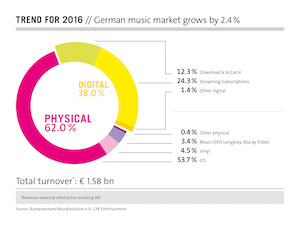 germany streaming was a quarter of the 2016 music market