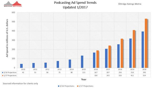 bridge-ratings-jan-2017-ad-spend