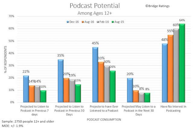 bridge-ratings-jan-2017-listening