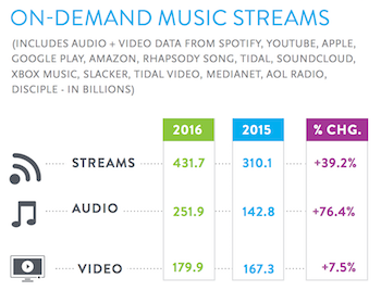 nielsen-2016-report-on-demand