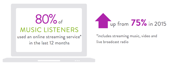 nielsen-2016-report-streaming-stat
