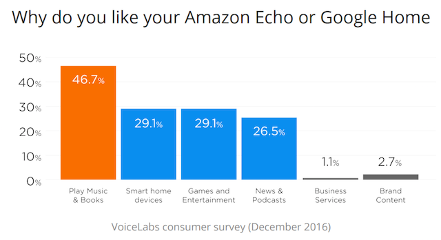VoiceLabs voice assistant survey