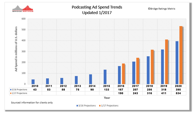 bridge-ratings-podcast-revenue-projection-big