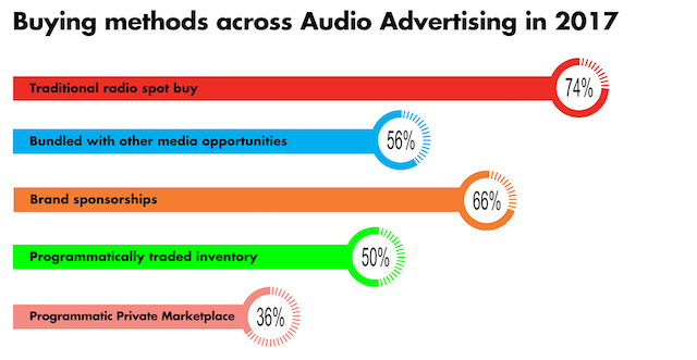 IAB Australia digital audio ads
