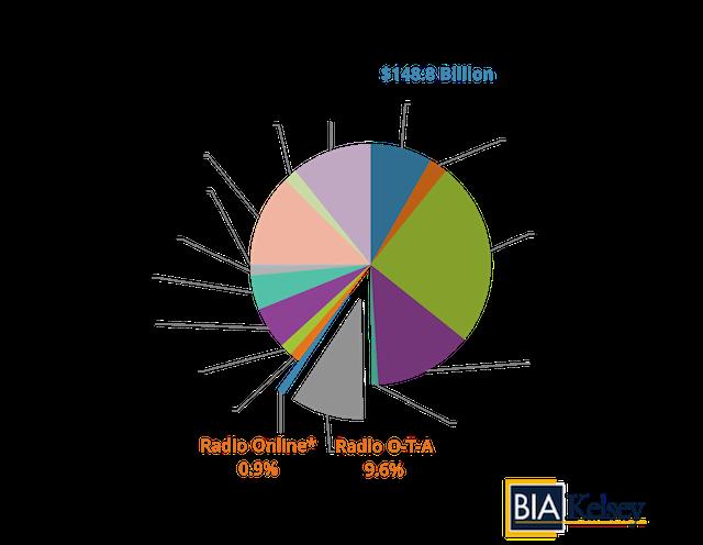 BIA Kelsey 2017 Radio Forecast