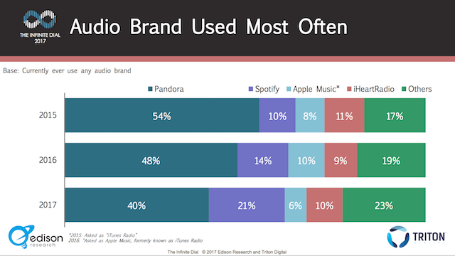 Infinite Dial 2017 brand most used