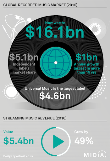 MIDiA Research 2016 recorded music