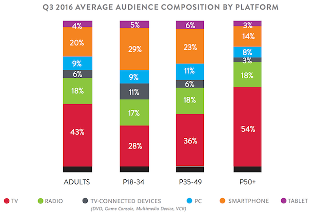 Nielsen Q3 2016 comparable metrics