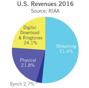 RIAA 2016 industry revenue