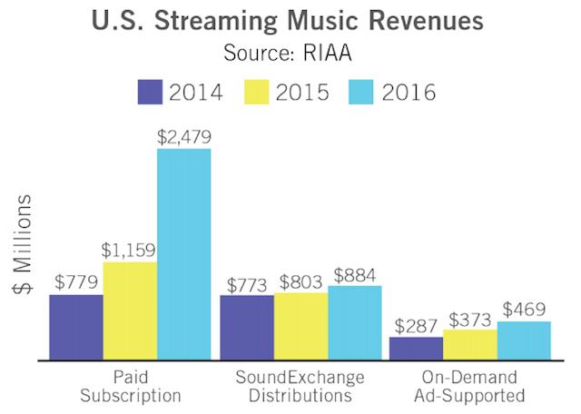 RIAA 2016 streaming revenue