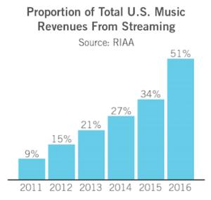 RIAA 2016 streaming share