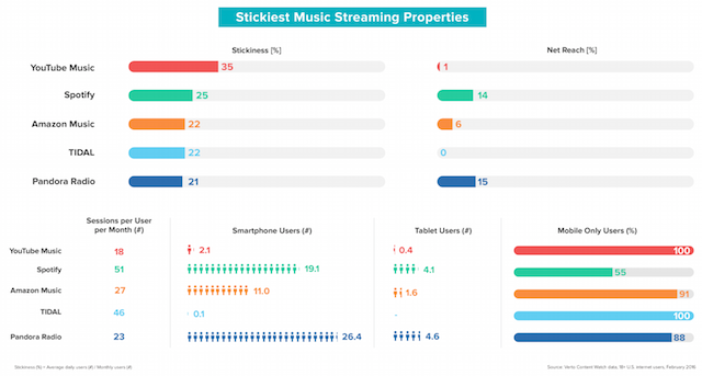 Verto streaming music 2017