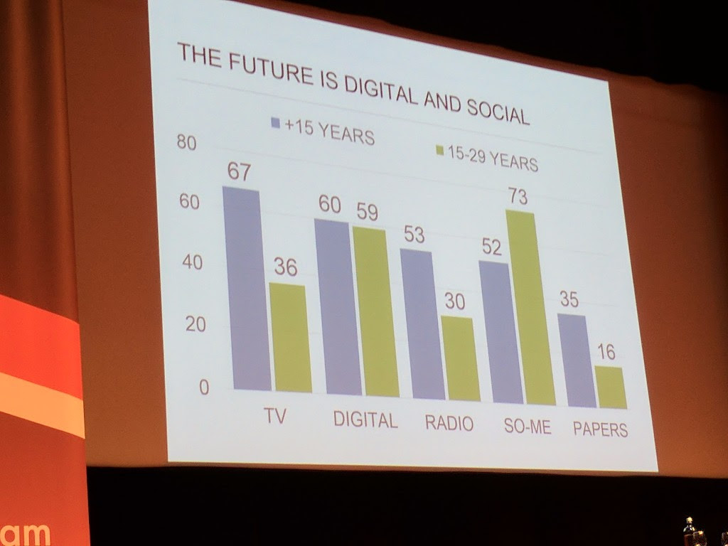 Denmark: how people consume news content. You'll notice that younger people have very different consumption patterns.