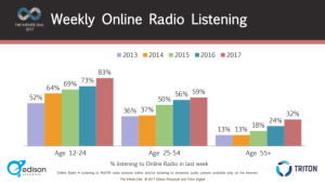 infinite dial 2017 ONLINE RADIO weekly age groups 300w