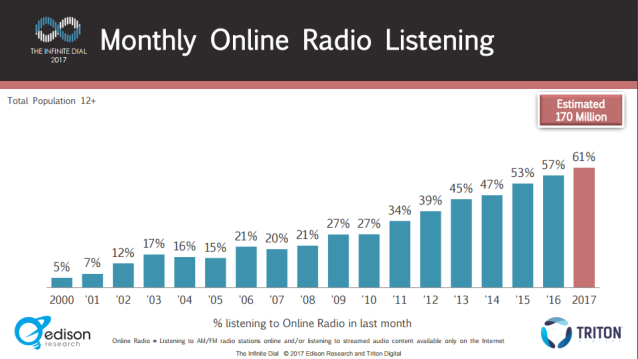 infinite dial 2017 monthly online radio listening