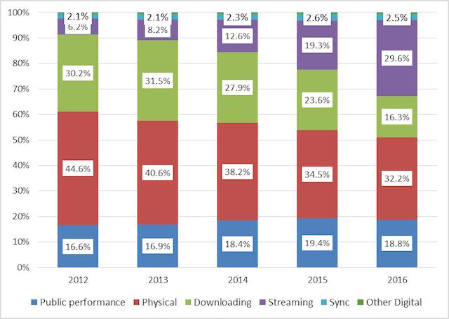 BPI UK 2016 music report