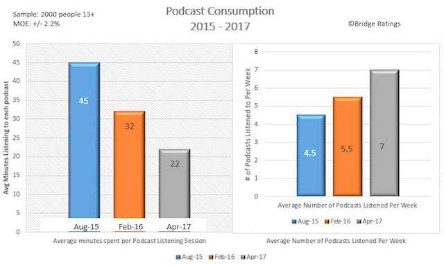 Bridge Ratings podcast best practices April 2017