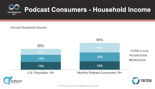 Edison podcast consumer 2017 - income