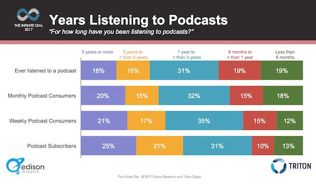 Edison podcast consumer 2017 - years listening