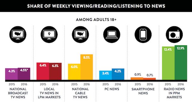 Nielsen Total Audience Report Q4 2016